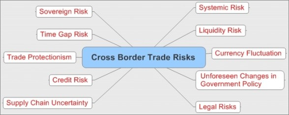 Cross Border Trade Risk Map